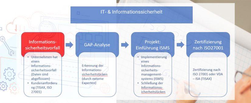 IT& Informationssicherheit – Handeln Sie vorher!
