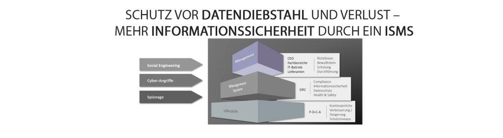 Schutz vor Datendiebstahl